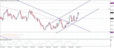 Platinum begins to rise – Analysis – 15-1-2020