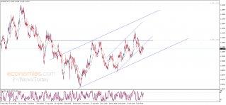 تحديث منتصف اليوم لليورو مقابل الدولار 15-01-2020
