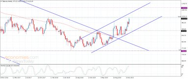 Platinum achieves the first main target – Analysis – 16-1-2020