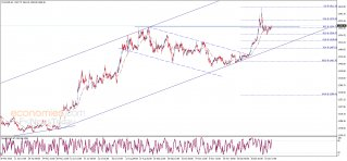 End of day analysis for Gold 17-01-2020