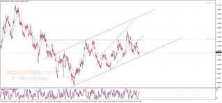 تحديث منتصف اليوم لليورو مقابل الدولار 21-01-2020