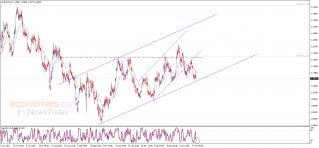 اليورو يواجه مقاومة قوية – تحليل - 22-01-2020
