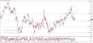 النفط يحصل على إشارة سلبية – تحليل - 22-01-2020
