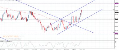 Platinum repeats the fluctuation below the barrier – Analysis – 22-1-2020