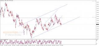 تحديث منتصف اليوم لليورو مقابل الدولار 23-01-2020