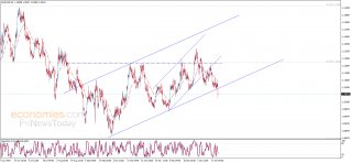 End of day analysis for the EURUSD 23-01-2020