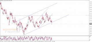 اليورو يؤكد الكسر – تحليل - 24-01-2020
