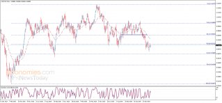 الدولار مقابل الفرنك يحصل على إشارة سلبية – تحليل - 24-01-2020