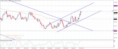Platinum moves within tight track – Analysis – 24-1-2020