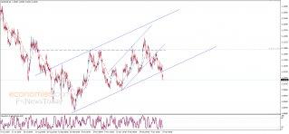 تحديث منتصف اليوم لليورو مقابل الدولار 24-01-2020