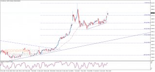 Midday update for Gold 27-01-2020