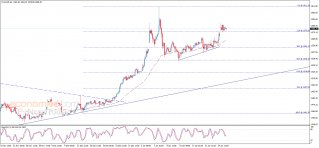 Gold price keeps its positive stability – Analysis - 28-01-2020