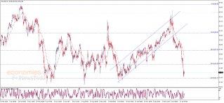 Crude oil price loses momentum – Analysis - 28-01-2020