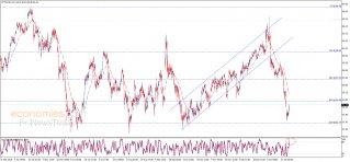 النفط يحاول التعافي – تحليل - 29-01-2020