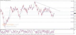 الدولار مقابل الفرنك يحاول بإيجابية – تحليل - 13-02-2020
