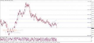 اليورو يؤكد الكسر – تحليل - 14-02-2020