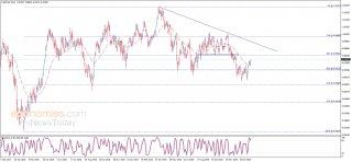الدولار مقابل الفرنك يستأنف الارتفاع – تحليل - 14-02-2020