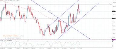 سعر البلاتين يرتفع ببطء– تحليل - 14-2-2020
