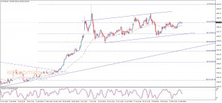 Midday update for Gold 14-02-2020