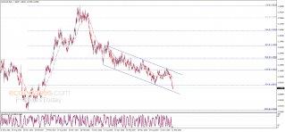 تحديث منتصف اليوم لليورو مقابل الدولار 20-02-2020