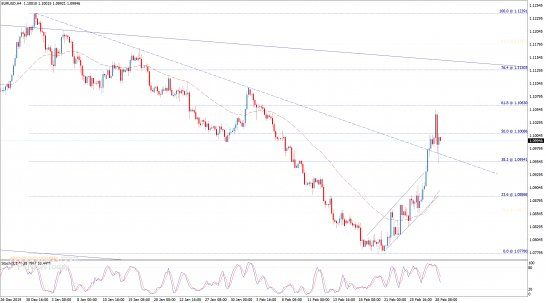 End of day analysis for the EURUSD 28-02-2020