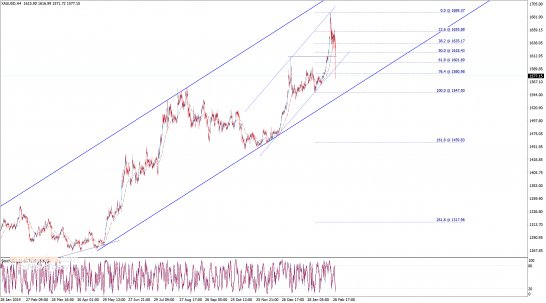 End of day analysis for Gold 28-02-2020