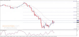 The GBPUSD gets a positive close – Analysis - 26-03-2020
