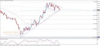 الدولار مقابل الفرنك يحقق الهدف الأول – تحليل - 26-03-2020