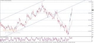 أسعار القمح تحقق الهدف الأول – تحليل - 26-03-2020