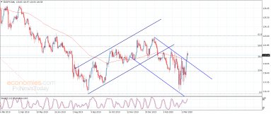 The EURJPY provides positive close – Analysis – 26-3-2020