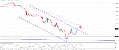 The GBPJPY records some targets – Analysis – 26-3-2020
