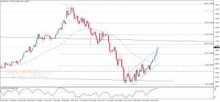 تحليل الإغلاق لليورو مقابل الدولار 26-03-2020