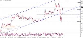 تحليل الإغلاق للذهب 26-03-2020
