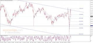 الدولار مقابل الين يجتاز الهدف الأول – تحليل - 27-03-2020