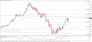 تحليل الإغلاق لليورو مقابل الدولار 27-03-2020