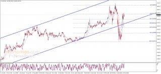 تحليل الإغلاق للذهب 27-03-2020