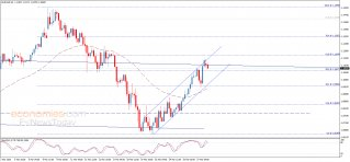 اليورو يحقق مزيد من المكاسب – تحليل - 30-03-2020