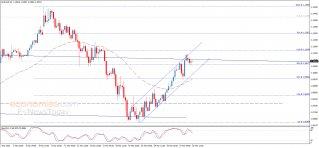 تحديث منتصف اليوم لليورو مقابل الدولار 30-03-2020