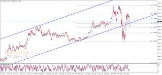 الذهب يختبر الدعم الأهم – تحليل - 01-04-2020