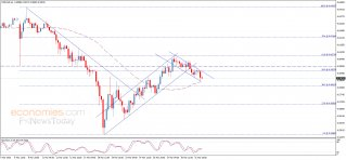 Midday update for the NZDUSD 01-04-2020
