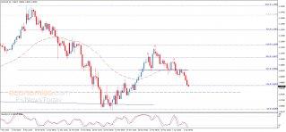 تحليل الإغلاق لليورو مقابل الدولار 02-04-2020