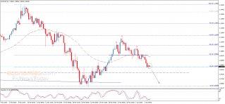 اليورو يحقق الهدف الأول – تحليل - 03-04-2020