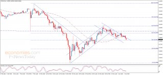 Midday update for the NZDUSD 03-04-2020