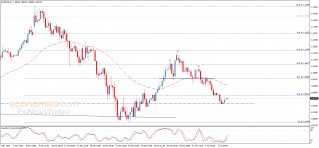 The EURUSD faces solid support – Analysis - 06-04-2020