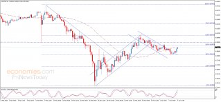 Midday update for the NZDUSD 06-04-2020