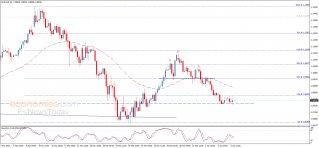 تحليل الإغلاق لليورو مقابل الدولار 06-04-2020