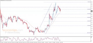 End of day analysis for Gold 06-04-2020