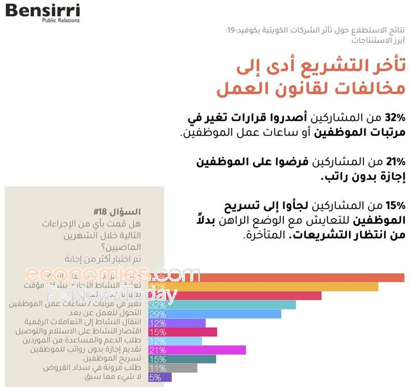 استطلاع:  الشركات الكويتية في مخالفه بسبب تأخر تعديل قانون العمل