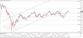 The NZDUSD gets the positive momentum – Analysis - 22-05-2020