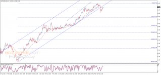 End of day analysis for Crude oil 22-05-2020